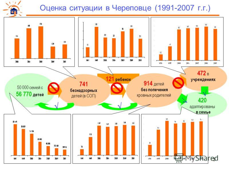 3 121 ребенок 914 детей без попечения кровных родителей 50 000 семей с 56 770 детей Оценка ситуации в Череповце (1991-2007 г.г.) 741 безнадзорных детей (в СОП) 420 адаптированы в семье 472 в учреждениях