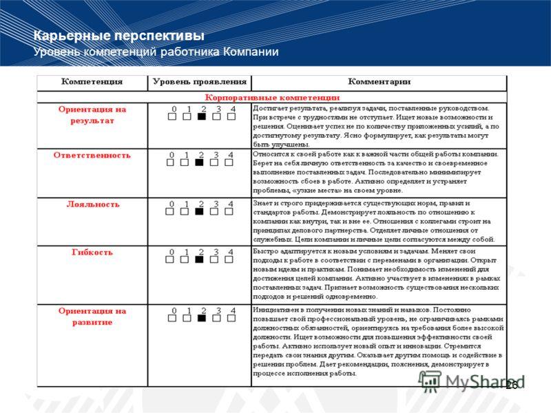26 Карьерные перспективы Уровень компетенций работника Компании
