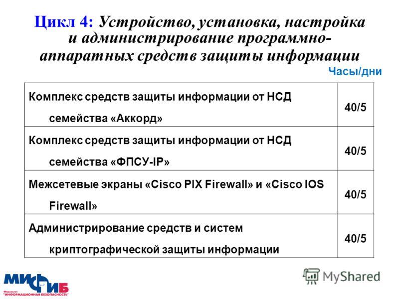 Цикл 4: Устройство, установка, настройка и администрирование программно- аппаратных средств защиты информации Комплекс средств защиты информации от НСД семейства «Аккорд» 40/5 Комплекс средств защиты информации от НСД семейства «ФПСУ-IP» 40/5 Межсете