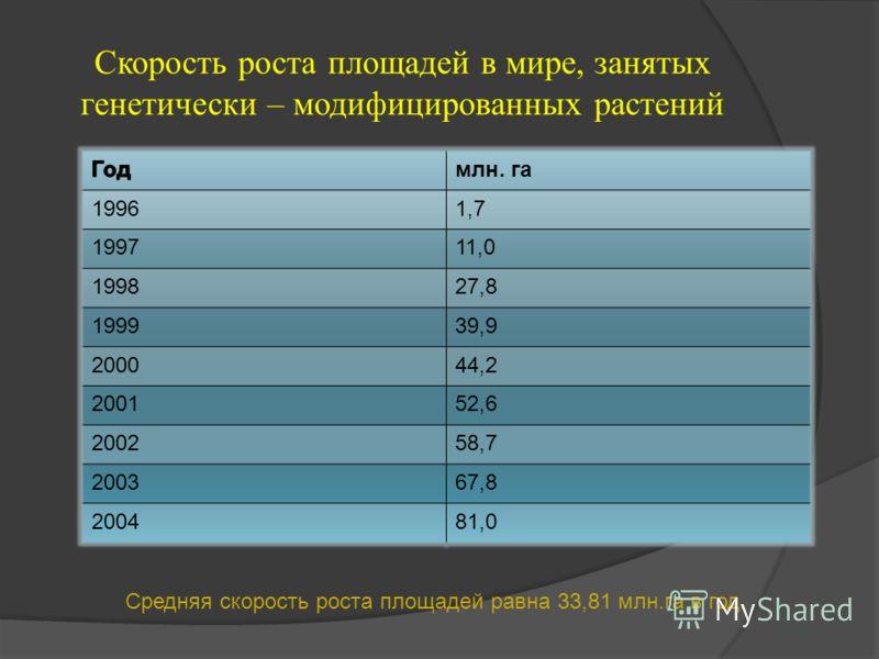 Скорость роста площадей в мире, занятых генетически – модифицированных растений млн. га 19961,7 199711,0 199827,8 199939,9 200044,2 200152,6 200258,7 200367,8 200481,0 Средняя скорость роста площадей равна 33,81 млн.га в год.