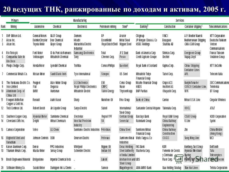 20 ведущих ТНК, ранжированные по доходам и активам, 2005 г.