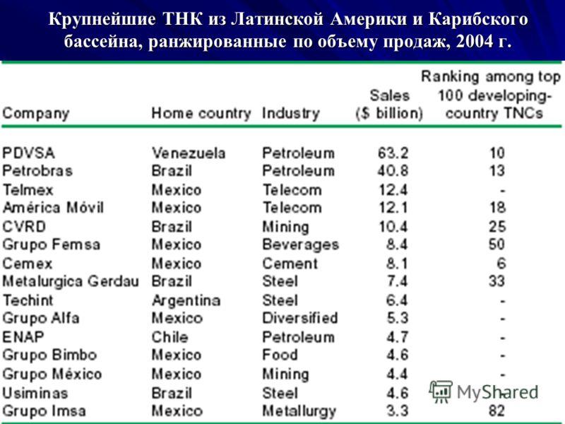 Крупнейшие ТНК из Латинской Америки и Карибского бассейна, ранжированные по объему продаж, 2004 г.