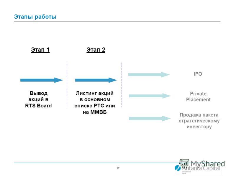 17 Этапы работы Этап 1Этап 2 Вывод акций в RTS Board Листинг акций в основном списке РТС или на ММВБ IPO Private Placement Продажа пакета стратегическому инвестору