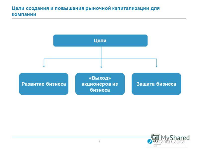 7 Цели создания и повышения рыночной капитализации для компании Цели Развитие бизнеса «Выход» акционеров из бизнеса Защита бизнеса