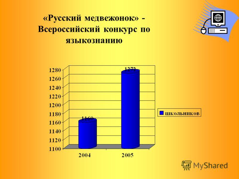 «Русский медвежонок» - Всероссийский конкурс по языкознанию