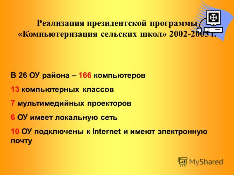 Реализация президентской программы «Компьютеризация сельских школ» 2002-2003 г. В 26 ОУ района – 166 компьютеров 13 компьютерных классов 7 мультимедийных проекторов 6 ОУ имеет локальную сеть 10 ОУ подключены к Internet и имеют электронную почту