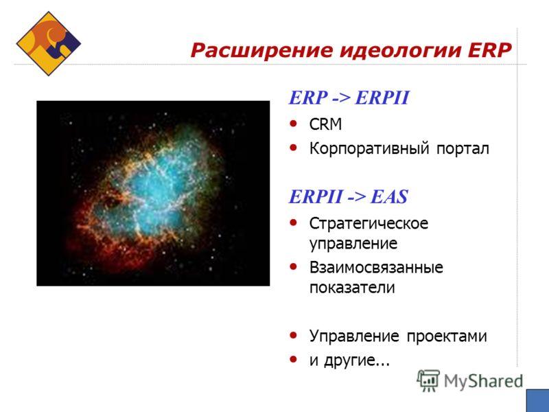 ERP -> ERPII CRM Корпоративный портал ERPII -> EAS Стратегическое управление Взаимосвязанные показатели Управление проектами и другие... Расширение идеологии ERP
