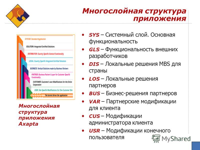 Многослойная структура приложения SYS – Системный слой. Основная функциональность GLS – Функциональность внешних разработчиков DIS – Локальные решения MBS для страны LOS – Локальные решения партнеров BUS – Бизнес-решения партнеров VAR – Партнерские м