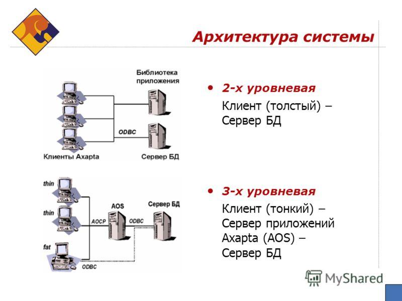 Архитектура системы 2-х уровневая Клиент (толстый) – Сервер БД 3-х уровневая Клиент (тонкий) – Сервер приложений Axapta (AOS) – Сервер БД