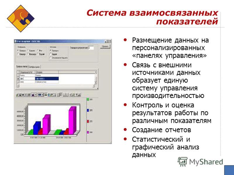 Система взаимосвязанных показателей Размещение данных на персонализированных «панелях управления» Связь с внешними источниками данных образует единую систему управления производительностью Контроль и оценка результатов работы по различным показателям