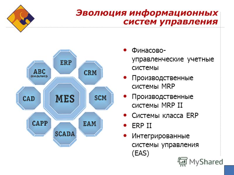Эволюция информационных систем управления Финасово- управленческие учетные системы Производственные системы MRP Производственные системы MRP II Системы класса ERP ERP II Интегрированные системы управления (EAS)
