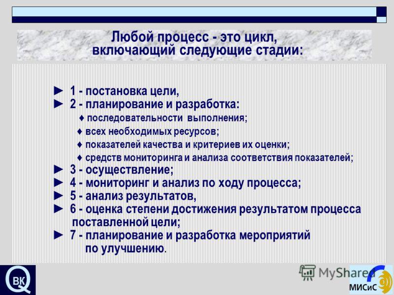 Q ВК Любой процесс - это цикл, включающий следующие стадии: 1 - постановка цели, 2 - планирование и разработка: последовательности выполнения; всех необходимых ресурсов; показателей качества и критериев их оценки; средств мониторинга и анализа соотве