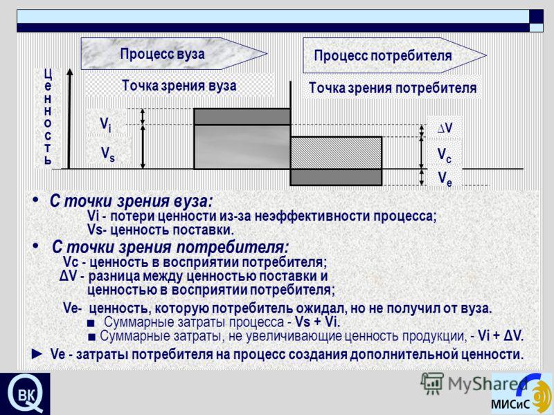 Q ВК Процесс вуза Процесс потребителя Точка зрения вуза Точка зрения потребителя ViVi VsVs V VcVc VeVe ЦенностьЦенность С точки зрения вуза: Vi - потери ценности из-за неэффективности процесса; Vs- ценность поставки. С точки зрения потребителя: Vc -