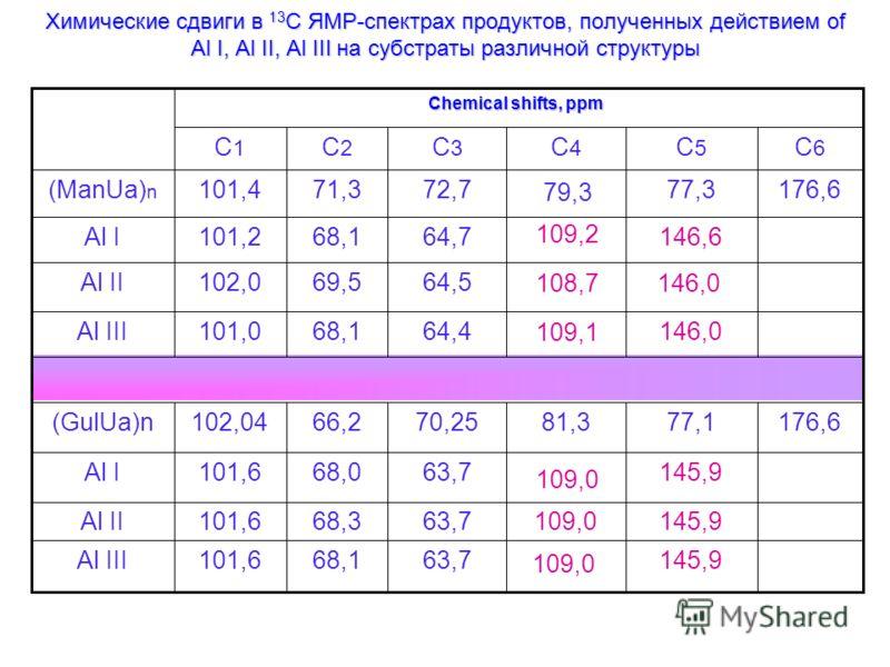 Химические сдвиги в 13 C ЯМР-спектрах продуктов, полученных действием of Аl I, Аl II, Аl III на субстраты различной структуры 145,9 109,0 146,6 109,2 146,0108,7 146,0 145,9109,0 145,9 109,0 176,677,181,3 79,3 176,677,3 С6С6 С5С5 С4С4 Chemical shifts,