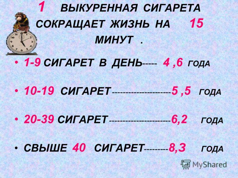 1 ВЫКУРЕННАЯ СИГАРЕТА СОКРАЩАЕТ ЖИЗНЬ НА 15 МИНУТ. 1-9 СИГАРЕТ В ДЕНЬ ----- 4,6 ГОДА 10-19 СИГАРЕТ ---------------------- 5,5 ГОДА 20-39 СИГАРЕТ ----------------------- 6,2 ГОДА СВЫШЕ 40 СИГАРЕТ --------- 8,З ГОДА