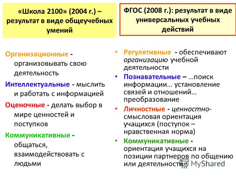 ФГОС (2008 г.): результат в виде универсальных учебных действий Регулятивные - обеспечивают организацию учебной деятельности Познавательные – …поиск информации… установление связей и отношений… преобразование Личностные - ценностно- смысловая ориента