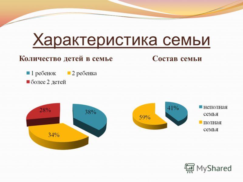 Характеристика семьи Количество детей в семье Состав семьи