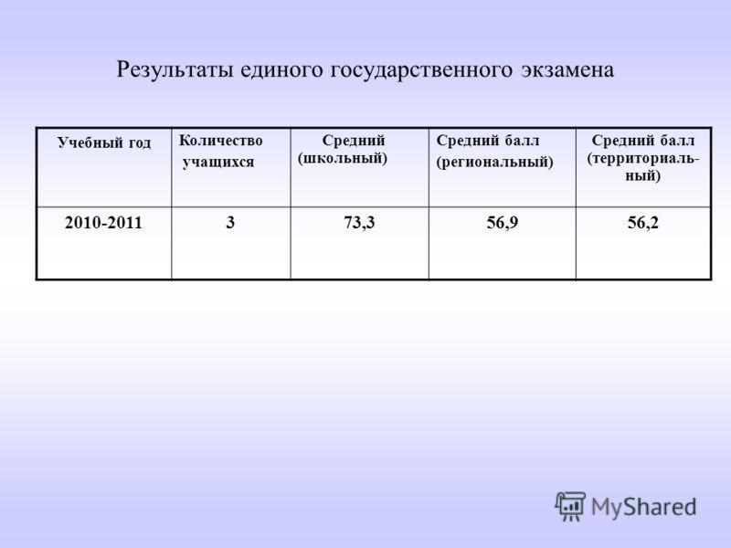 Результаты единого государственного экзамена Учебный год Количество учащихся Средний (школьный) Средний балл (региональный) Средний балл (территориаль- ный) 2010-2011373,356,956,2