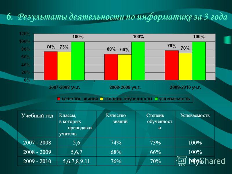6. Результаты деятельности по информатике за 3 года Учебный год Классы, в которых преподавал учитель Качество знаний Степень обученност и Успеваемость 2007 - 20085,674%73%100% 2008 - 20095,6,768%66%100% 2009 - 20105,6,7,8,9,1176%70%100%