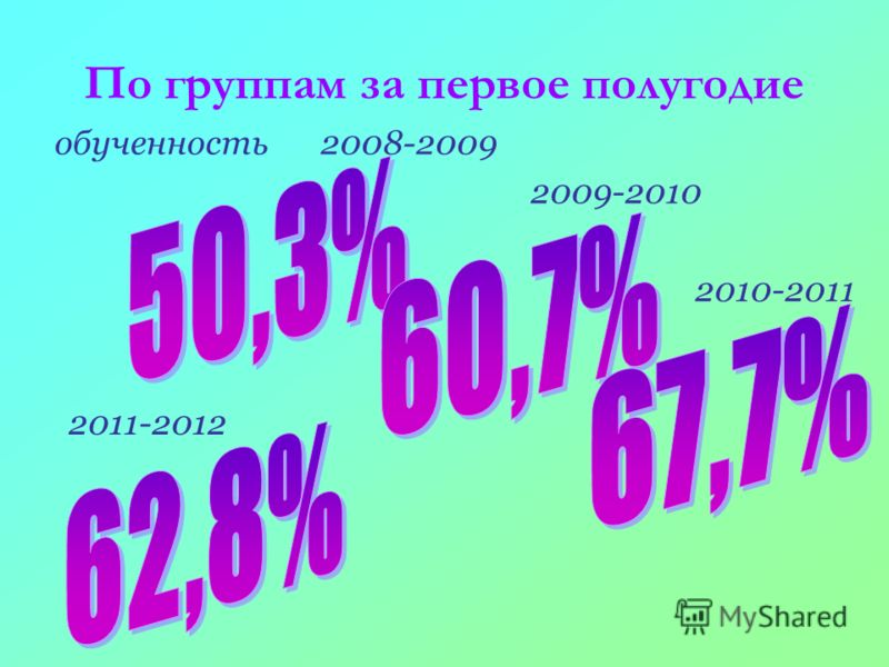 По группам за первое полугодие обученность2008-2009 2009-2010 2010-2011 2011-2012