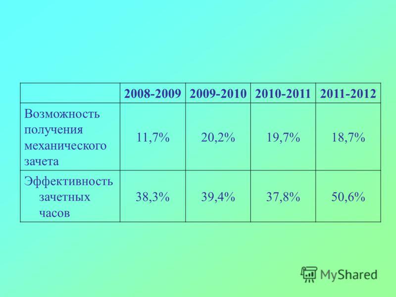 2008-20092009-20102010-20112011-2012 Возможность получения механического зачета 11,7%20,2%19,7%18,7% Эффективность зачетных часов 38,3%39,4%37,8%50,6%