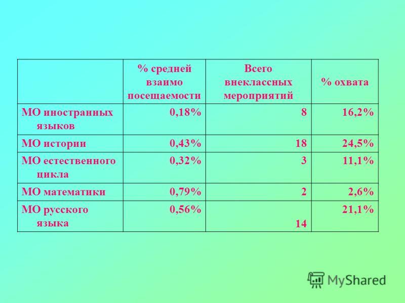 % средней взаимо посещаемости Всего внеклассных мероприятий % охвата МО иностранных языков 0,18%816,2% МО истории0,43%1824,5% МО естественного цикла 0,32%311,1% МО математики0,79%22,6% МО русского языка 0,56% 14 21,1%