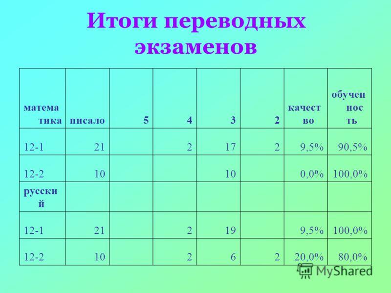 матема тикаписало5432 качест во обучен нос ть 12-121 21729,5%90,5% 12-210 0,0%100,0% русски й 12-121 219 9,5%100,0% 12-210 26220,0%80,0% Итоги переводных экзаменов