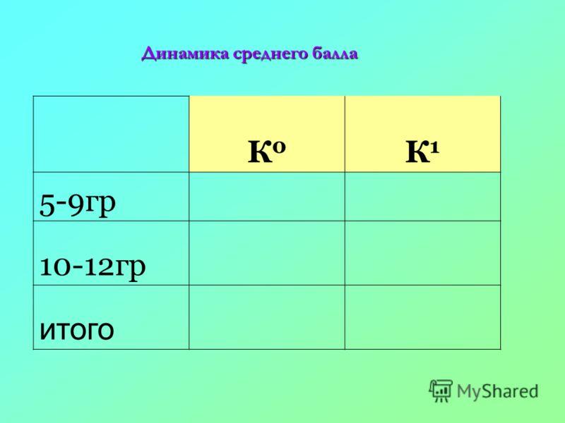 К0К0 К1К1 5-9гр 10-12гр итого Динамика среднего балла