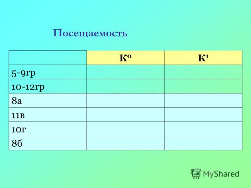 К0К0 К1К1 5-9гр 10-12гр 8a 11в 10г 8б Посещаемость