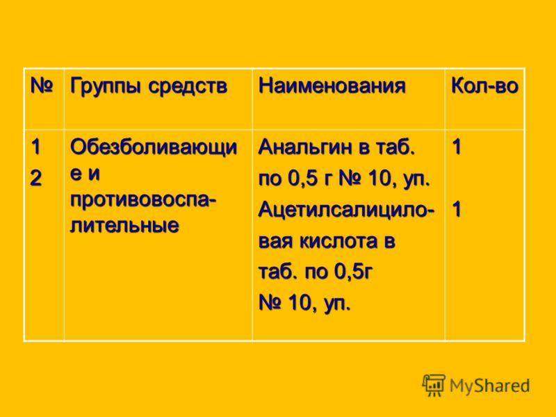 Группы средств НаименованияКол-во 12 Обезболивающи е и противовоспа- лительные Анальгин в таб. по 0,5 г 10, уп. Ацетилсалицило- вая кислота в таб. по 0,5г 10, уп. 10, уп.11