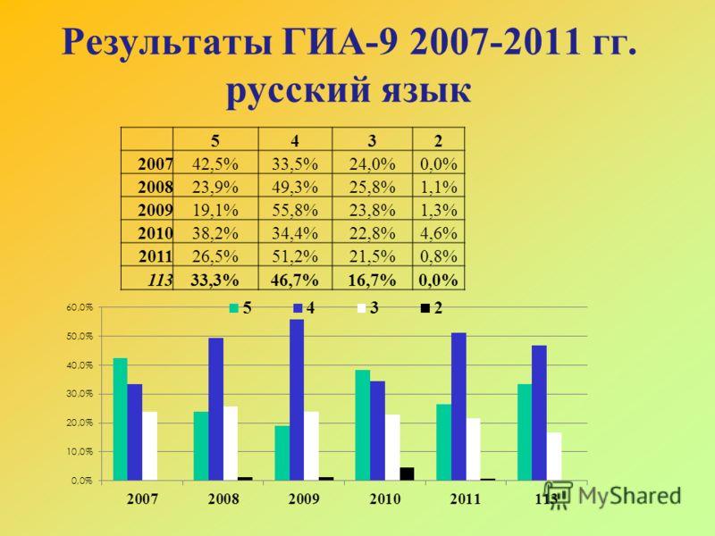 Результаты ГИА-9 2007-2011 гг. русский язык 5432 200742,5%33,5%24,0%0,0% 200823,9%49,3%25,8%1,1% 200919,1%55,8%23,8%1,3% 201038,2%34,4%22,8%4,6% 201126,5%51,2%21,5%0,8% 11333,3%46,7%16,7%0,0%