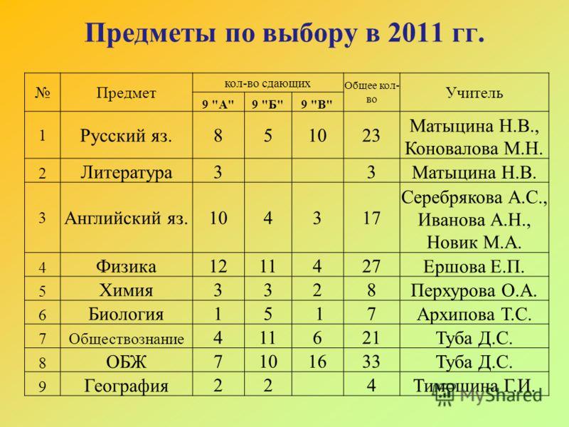 Предметы по выбору в 2011 гг. Предмет кол-во сдающих Общее кол- во Учитель 9