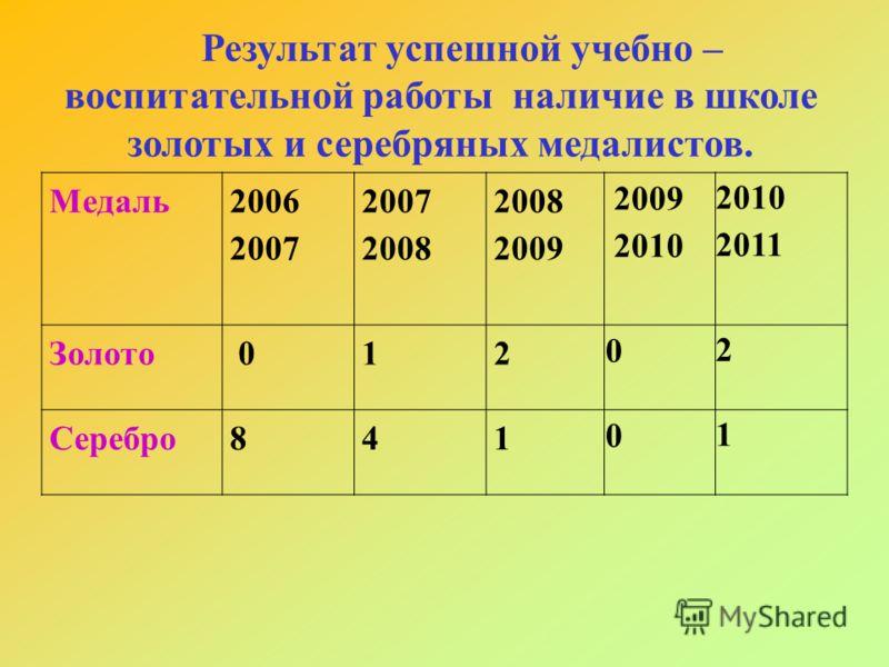 Результат успешной учебно – воспитательной работы наличие в школе золотых и серебряных медалистов. Медаль 2006 2007 2008 2009 2010 2011 Золото 012 0 2 Серебро841 0 1