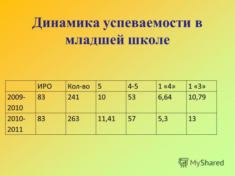 Динамика успеваемости в младшей школе ИРОКол-во54-51 «4»1 «3» 2009- 2010 8324110536,6410,79 2010- 2011 8326311,41575,313