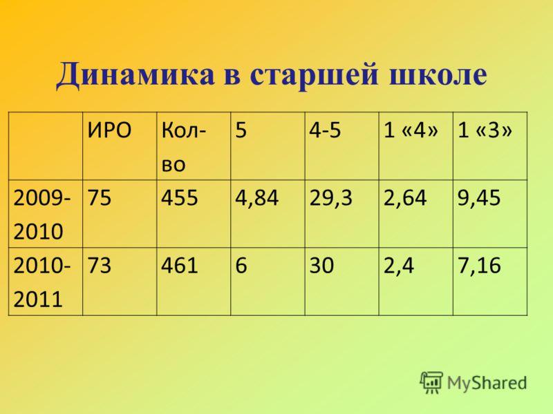 Динамика в старшей школе ИРО Кол- во 54-51 «4»1 «3» 2009- 2010 754554,8429,32,649,45 2010- 2011 734616302,47,16