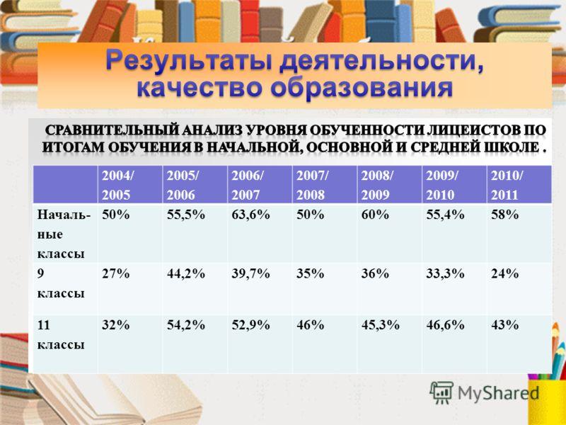 2004/ 2005 2005/ 2006 2006/ 2007 2007/ 2008 2008/ 2009 2009/ 2010 2010/ 2011 Началь- ные классы 50%55,5%63,6%50%60%55,4%58% 9 классы 27%44,2%39,7%35%36%33,3%24% 11 классы 32%54,2%52,9%46%45,3%46,6%43%