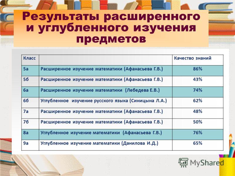 Результаты расширенного и углубленного изучения предметов КлассКачество знаний 5аРасширенное изучение математики (Афанасьева Г.В.)86% 5бРасширенное изучение математики (Афанасьева Г.В.)43% 6аРасширенное изучение математики (Лебедева Е.В.)74% 6бУглубл