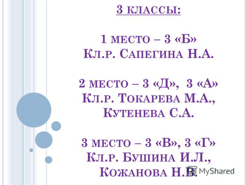 3 КЛАССЫ : 1 МЕСТО – 3 «Б» К Л. Р. С АПЕГИНА Н.А. 2 МЕСТО – 3 «Д», 3 «А» К Л. Р. Т ОКАРЕВА М.А., К УТЕНЕВА С.А. 3 МЕСТО – 3 «В», 3 «Г» К Л. Р. Б УШИНА И.Л., К ОЖАНОВА Н.В.