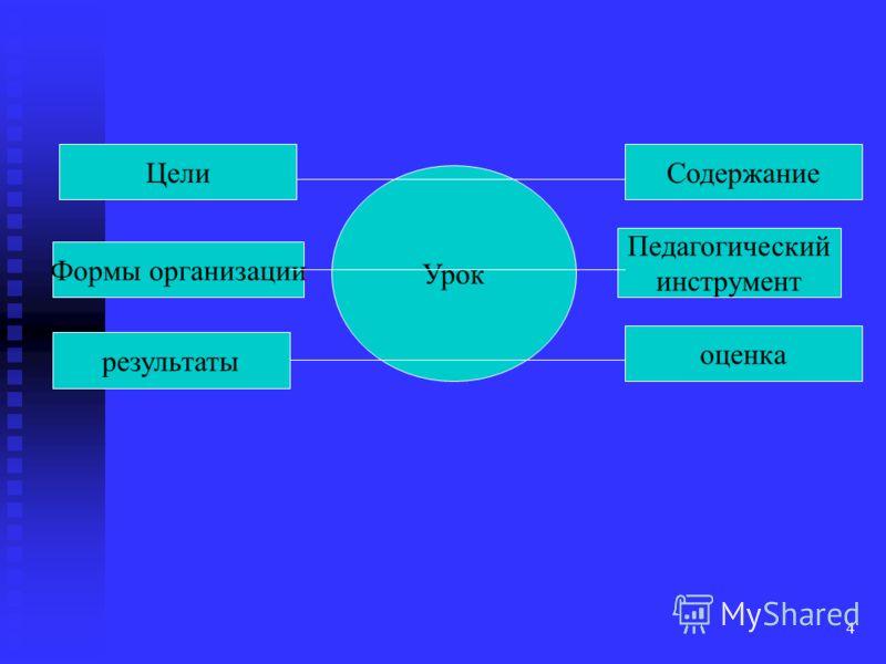 4 Урок Цели Формы организации Педагогический инструмент Содержание результаты оценка
