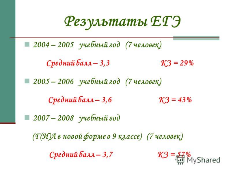 Результаты ЕГЭ 2004 – 2005 учебный год (7 человек) Средний балл – 3,3 КЗ = 29% 2005 – 2006 учебный год (7 человек) Средний балл – 3,6 КЗ = 43% 2007 – 2008 учебный год (Г(И)А в новой форме в 9 классе) (7 человек) Средний балл – 3,7 КЗ = 57%