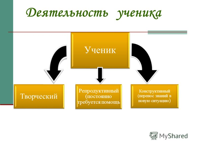 Деятельность ученика Ученик Конструктивный (перенос знаний в новую ситуацию ) Творческий Репродуктивный (постоянно требуется помощь