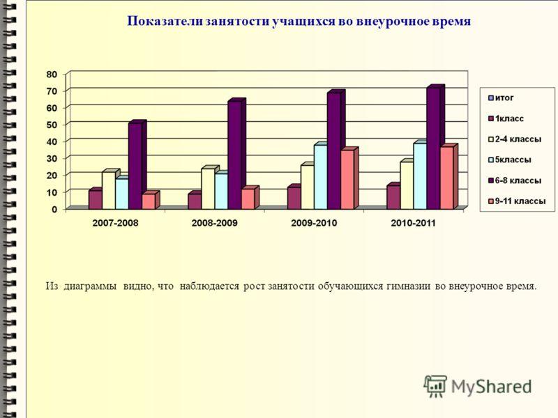 Показатели занятости учащихся во внеурочное время Из диаграммы видно, что наблюдается рост занятости обучающихся гимназии во внеурочное время.