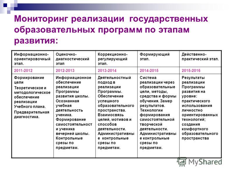 Мониторинг реализации государственных образовательных программ по этапам развития: Информационно- ориентировочный этап. Оценочно- диагностический этап Коррекционно- регулирующий этап. Формирующий этап. Действенно- практический этап. 2011-20122012-201