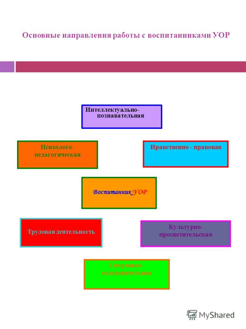 Основные направления работы с воспитанниками УОР Воспитанник УОР Интеллектуально- познавательная Психолого- педагогическая Нравственно - правовая Трудовая деятельность Спортивно- оздоровительная Культурно- просветительская