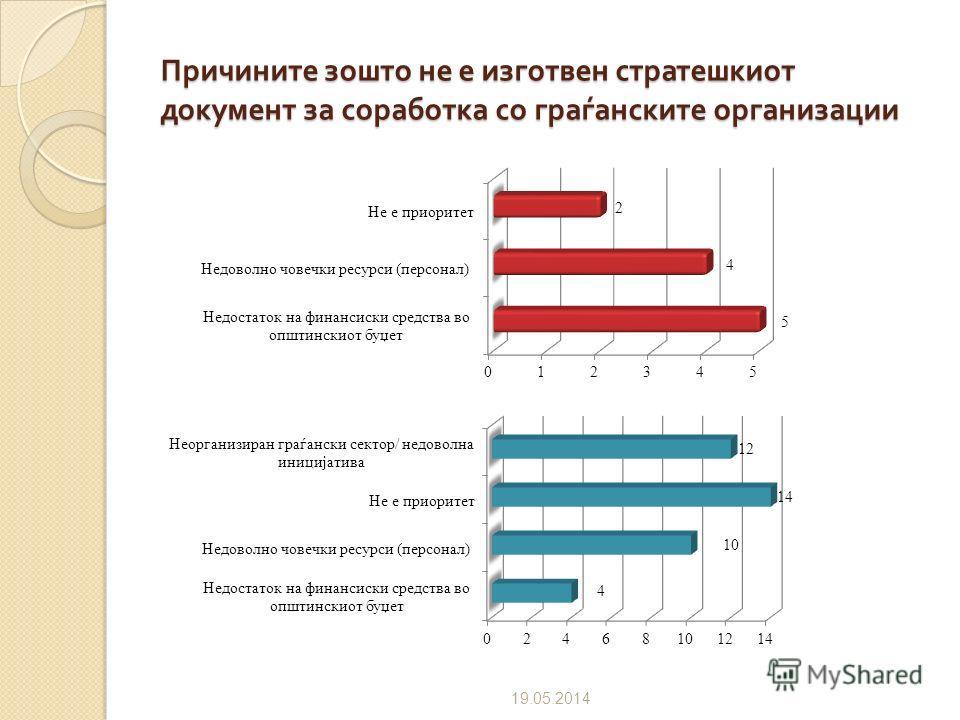 Вклученост на организацијата при подготовка на стратешкиот документ 09.07.2012