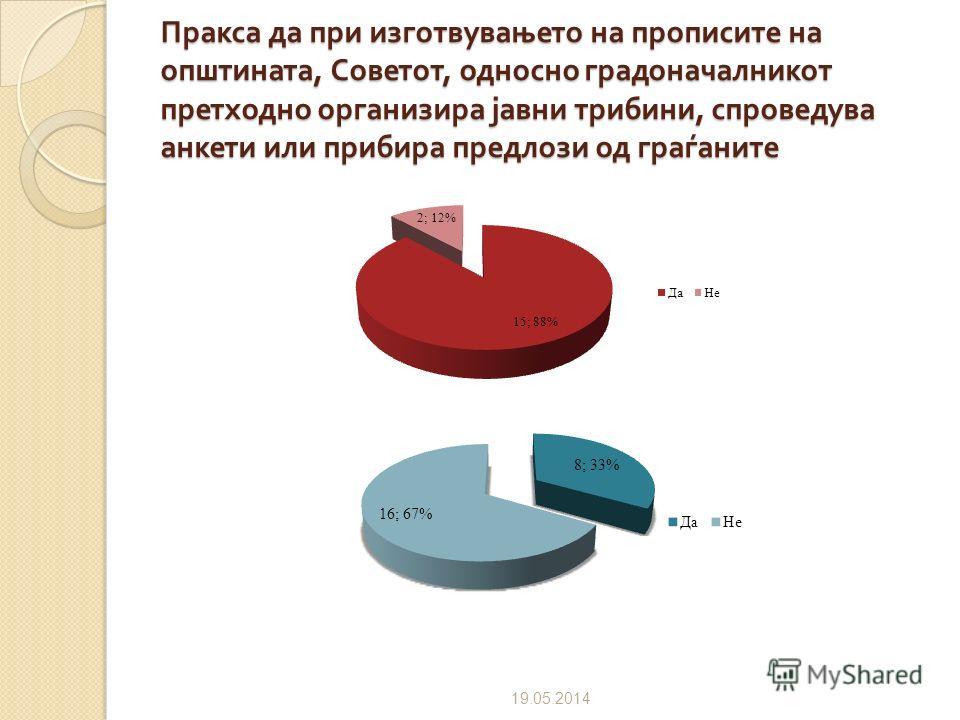 Регулирана постапка ( пишана ) постапка за вклучување на граѓанските организации во процесите на донесување одлуки во општината 09.07.2012