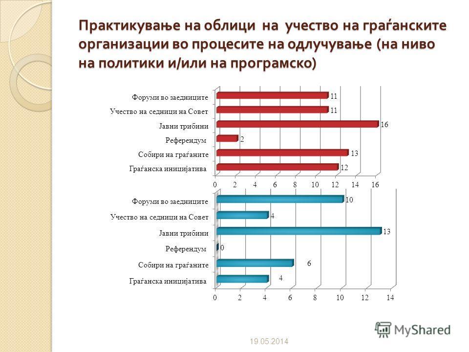 Пракса да при изготвувањето на прописите на општината, Советот, односно градоначалникот претходно организира јавни трибини, спроведува анкети или прибира предлози од граѓаните 09.07.2012