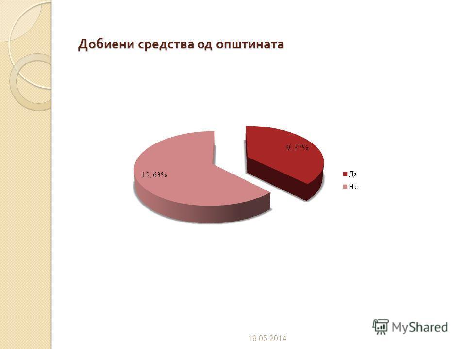 Издвојување на финансиски средства од буџетот на општина за поддршка на ГО 09.07.2012