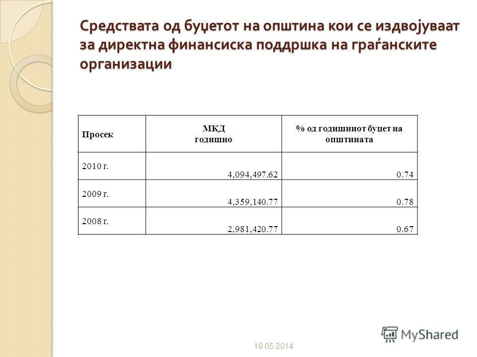 Добиени средства од општината 09.07.2012