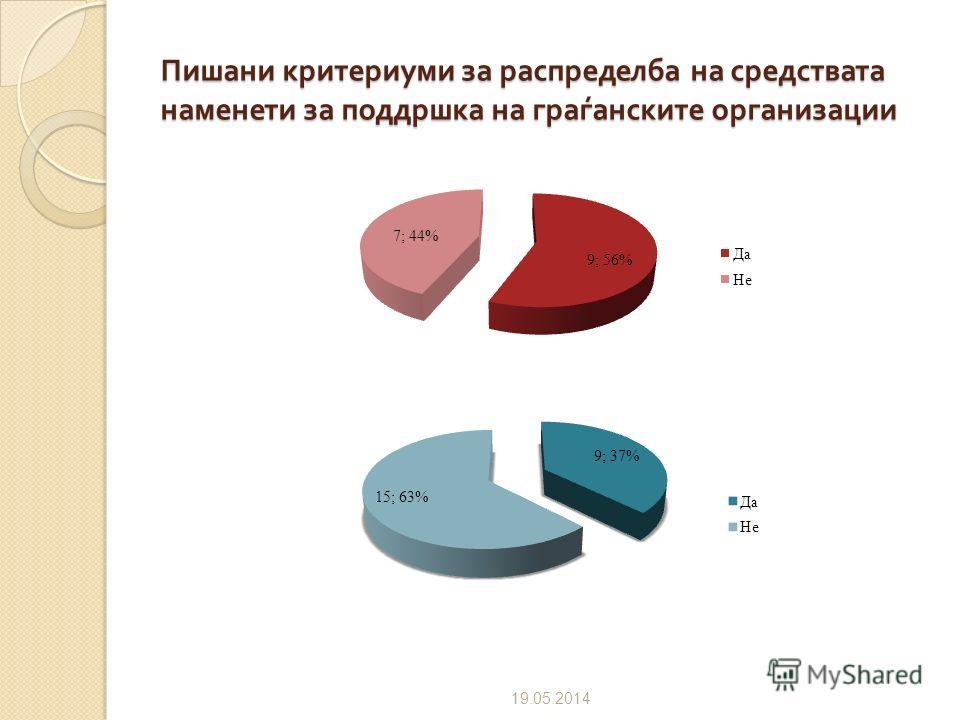 Доделување на средствата наменети за граѓанските организации преку јавен конкурс / оглас 09.07.2012